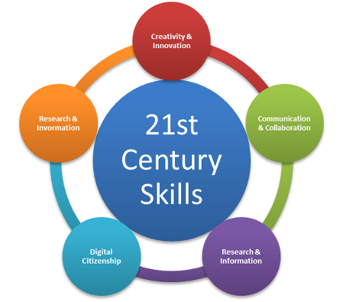 21st century skills Video created by university of houston system for the course powerful tools for teaching and learning: web 20 tools 2000+ courses from schools like stanford and yale - no application.